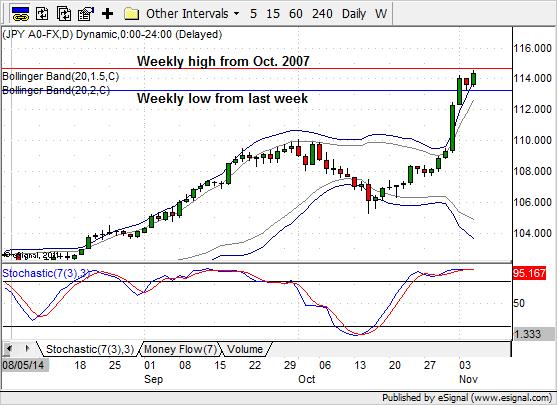 USD/JPY (W1) cały czas pnie się w górę