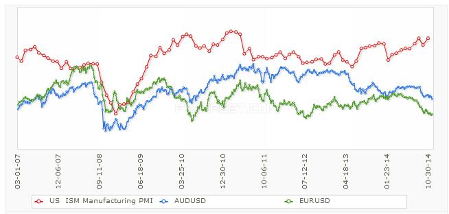 Jak odczyt PMI IMS wpływa na cenę USD | Źródło: FxStreet