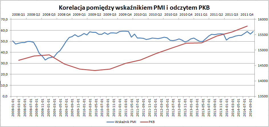 Korelacja pomiędzy PMI i PKB w USA | Źródło: Opracowanie własne