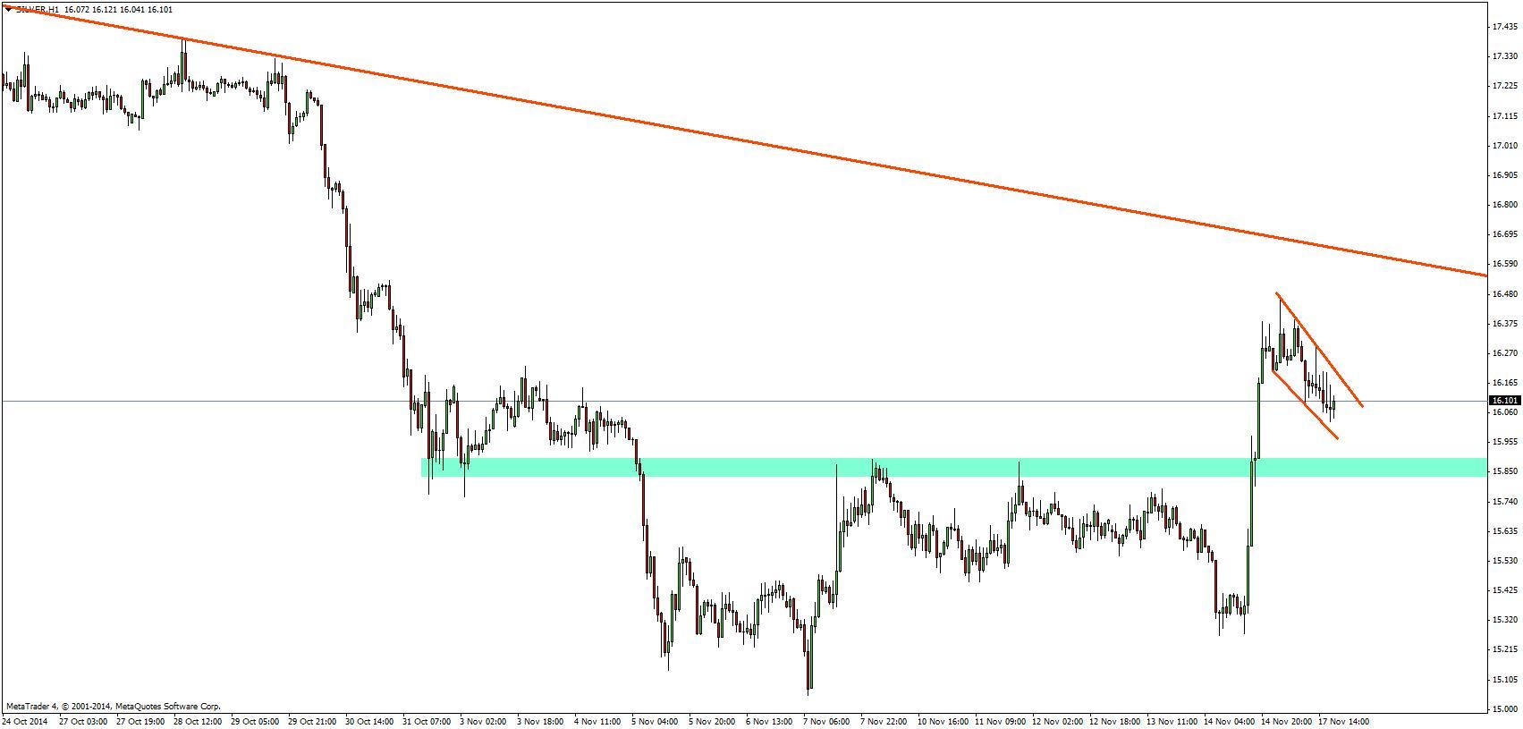 Spojrzenie techniczne na srebro oczami Admiral markets