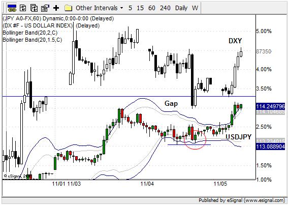 Wyraźna korelacja pomiędzy wzrostami DXY i USD/JPY