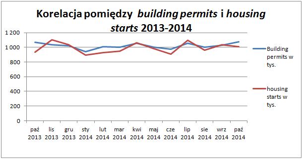 Wyraźne pokrywanie się building permits i housing starts   Opracowanie własne