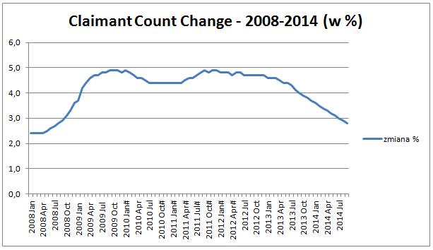 Zmiana ilości ubiegających się o zasiłek w latach 2008-2014