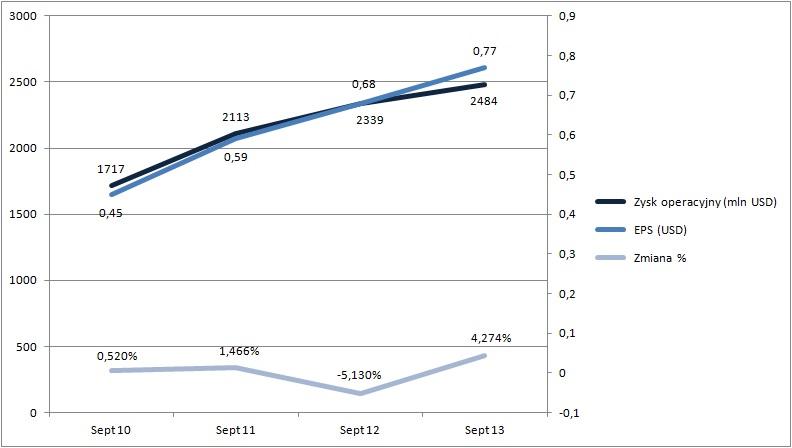 Wykres EPS vs. zmiana procentowa kursu akcji