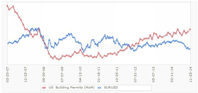 Wysoi odczyt building pertmis = osunięcie EUR/USD (umocnienie dolara)   Źródło FxStreet