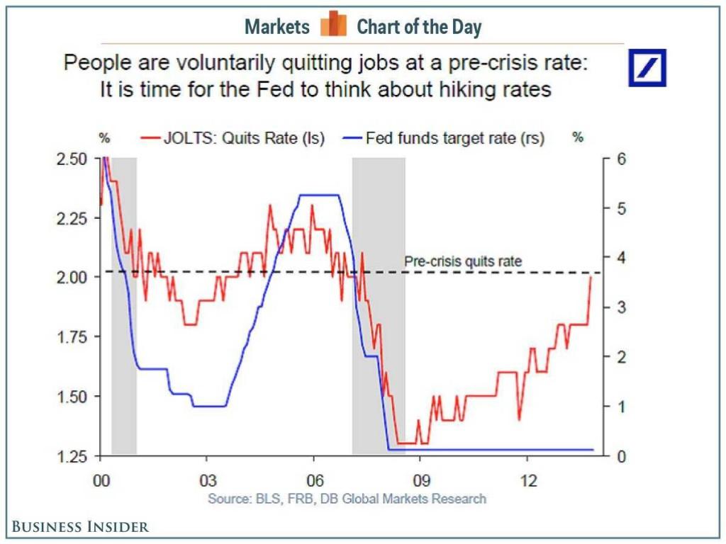 Ludzie rezygnują z pracy na poziomach sprzed kryzysu. Najwyższy czas na podwyżkę stóp