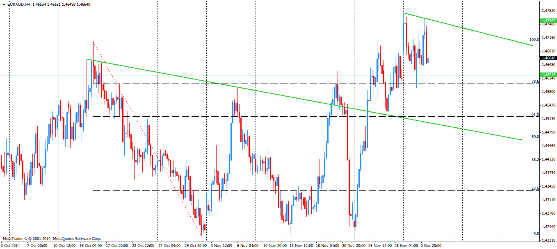 EUR/UAD na wykresie H4