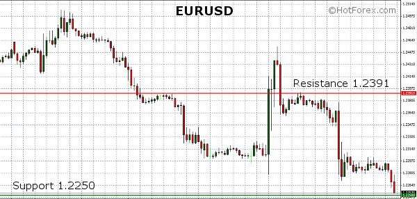 HotForex o EUR/USD