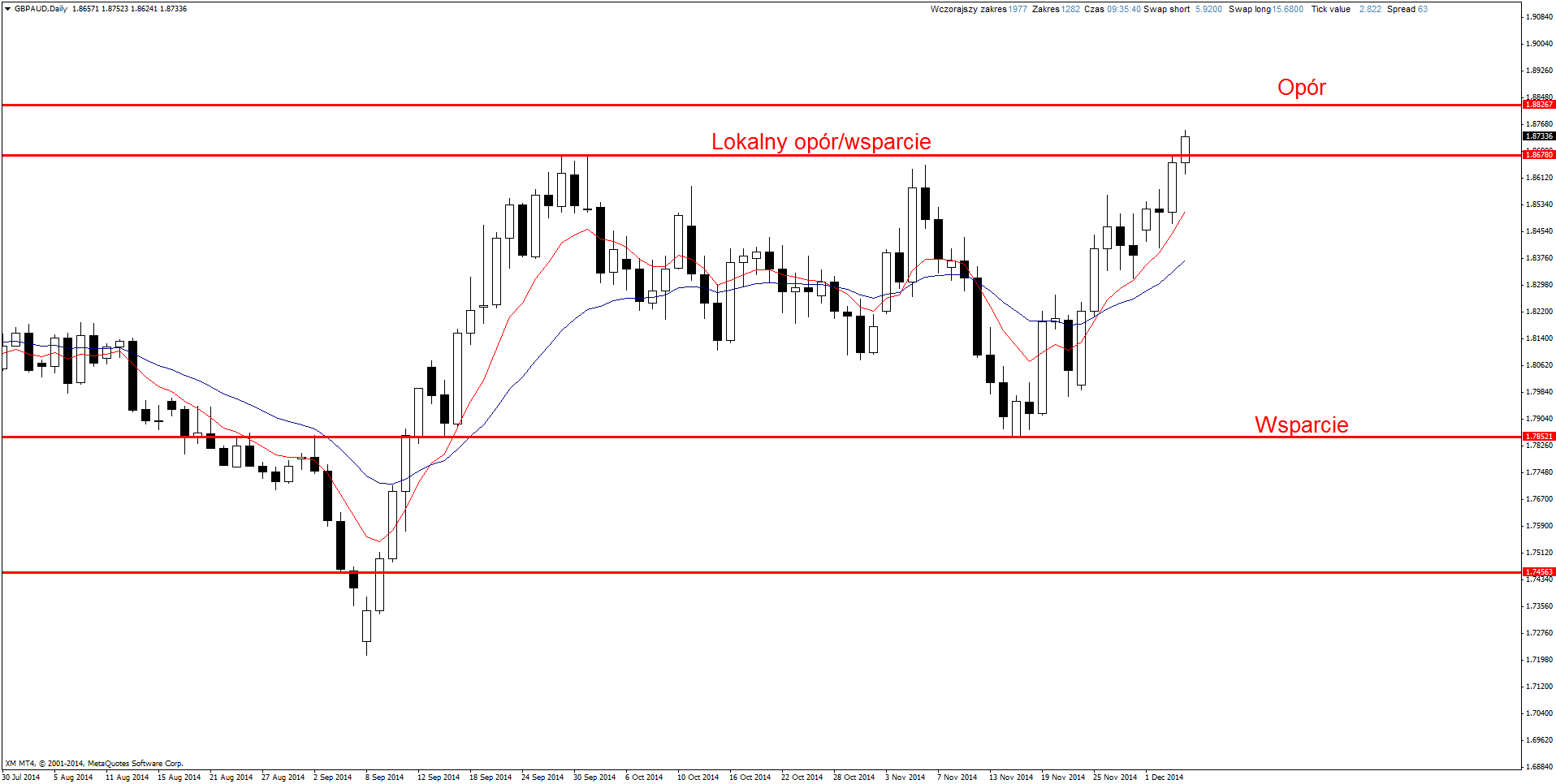 14 eur usd scalping with bollinger bands