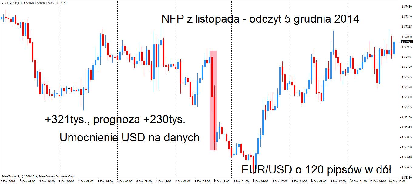 Wzrost USD po odczytach NFP