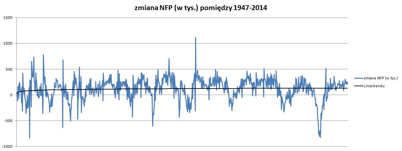 zmiana NFP w tysiącach w latach 1947-2014