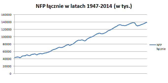 Wzrost NFP 1947-2014
