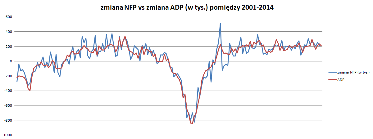 ADP vs NFP