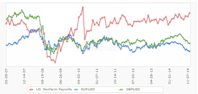 Wpływ NFP na EUR/USD i GBP/USD