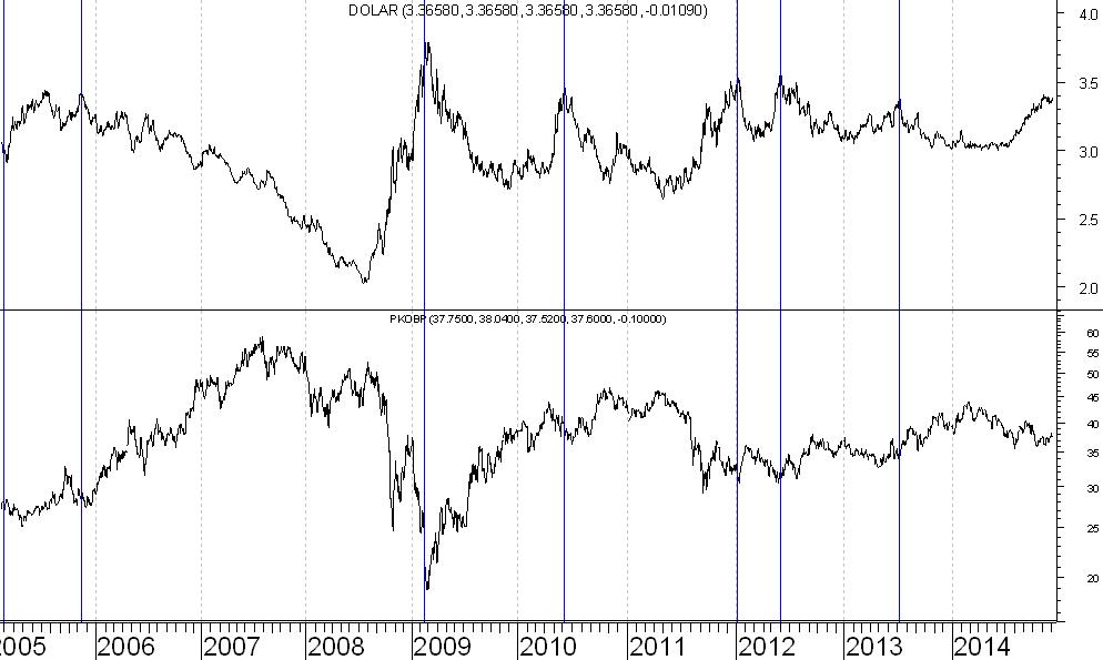 USD-PLN-PKO-BP