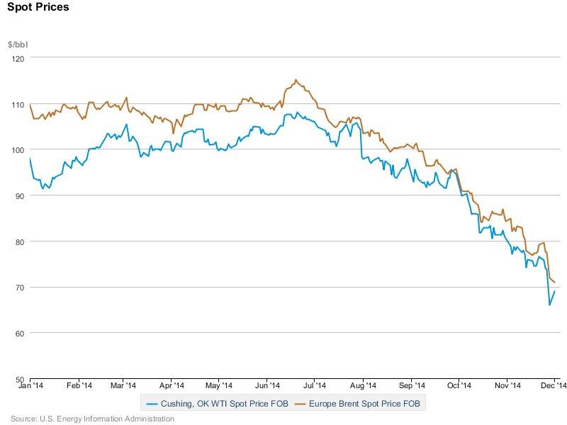 Cena ropy brent i WTI w 2014 roku
