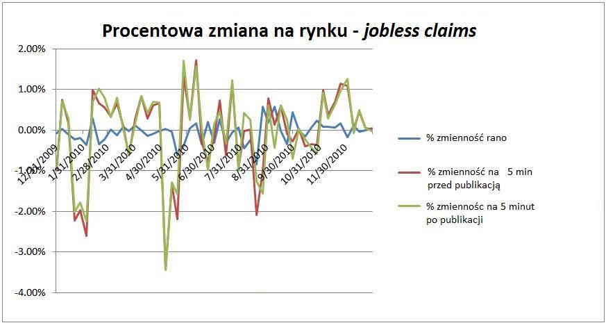 Zmienność rynkowa przed i po odczytami wniosków o zasiłek dla bezrobotnych