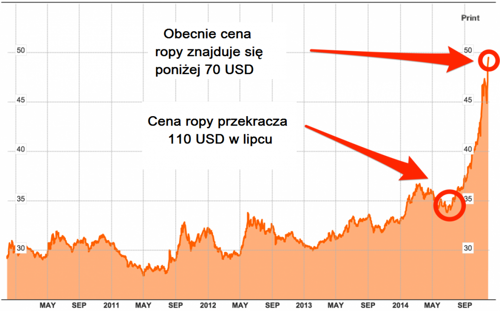 rouble chart