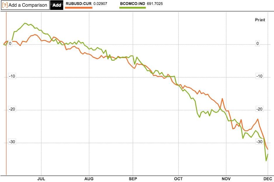 RUB/USD w porównaniu do ropy brent | Źródło: Bloomberg