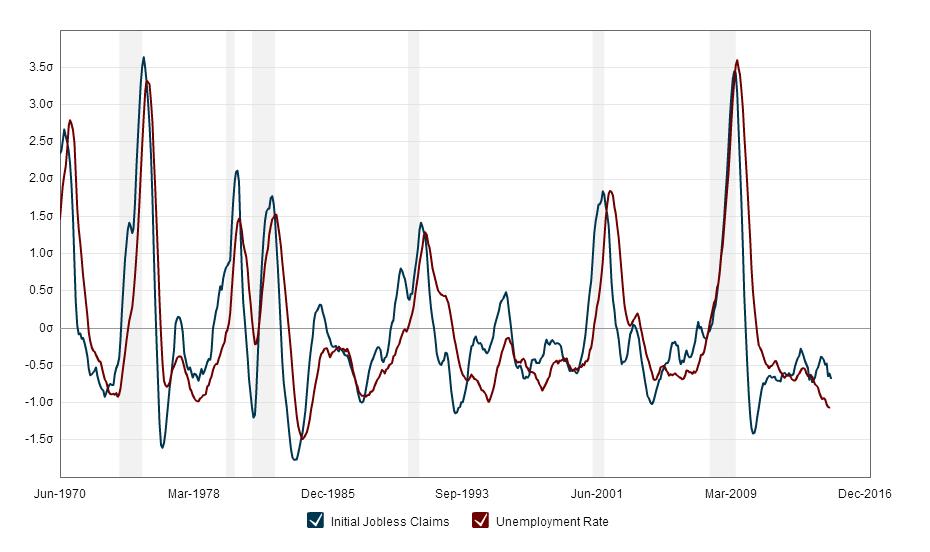 Stopa bezrobocia w stosunku do initial jobless claims
