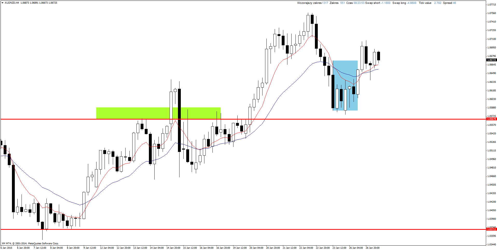 Eur/aud action forex