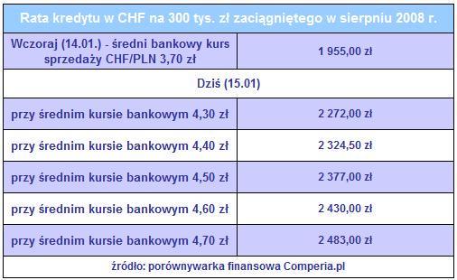 kredyt chf
