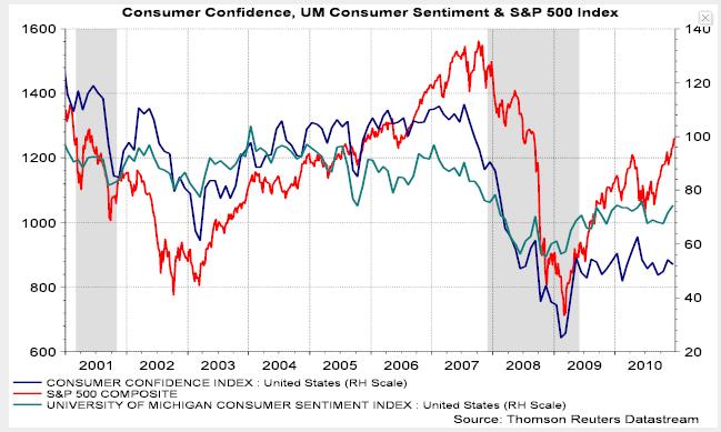 S&P500 w stosunku do CCI
