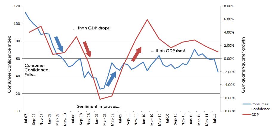 PKB w stosunku do CCI