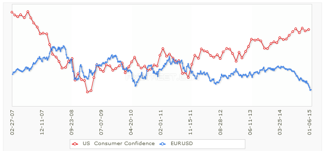 Wzrosty indeksu zaufania konsumentów przekładają się na wzrost USD