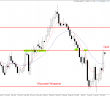Price Action Forex EUR/AUD