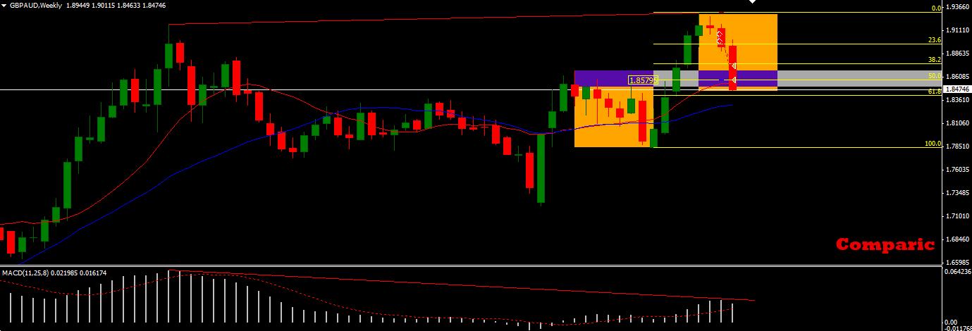 Carry trade forex broker