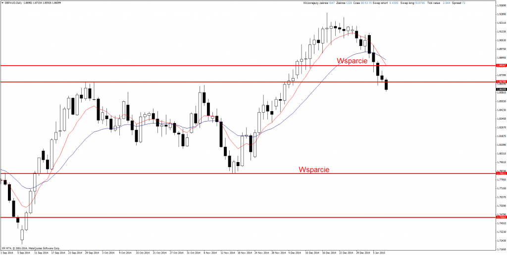 Price Action Forex GBP/AUD