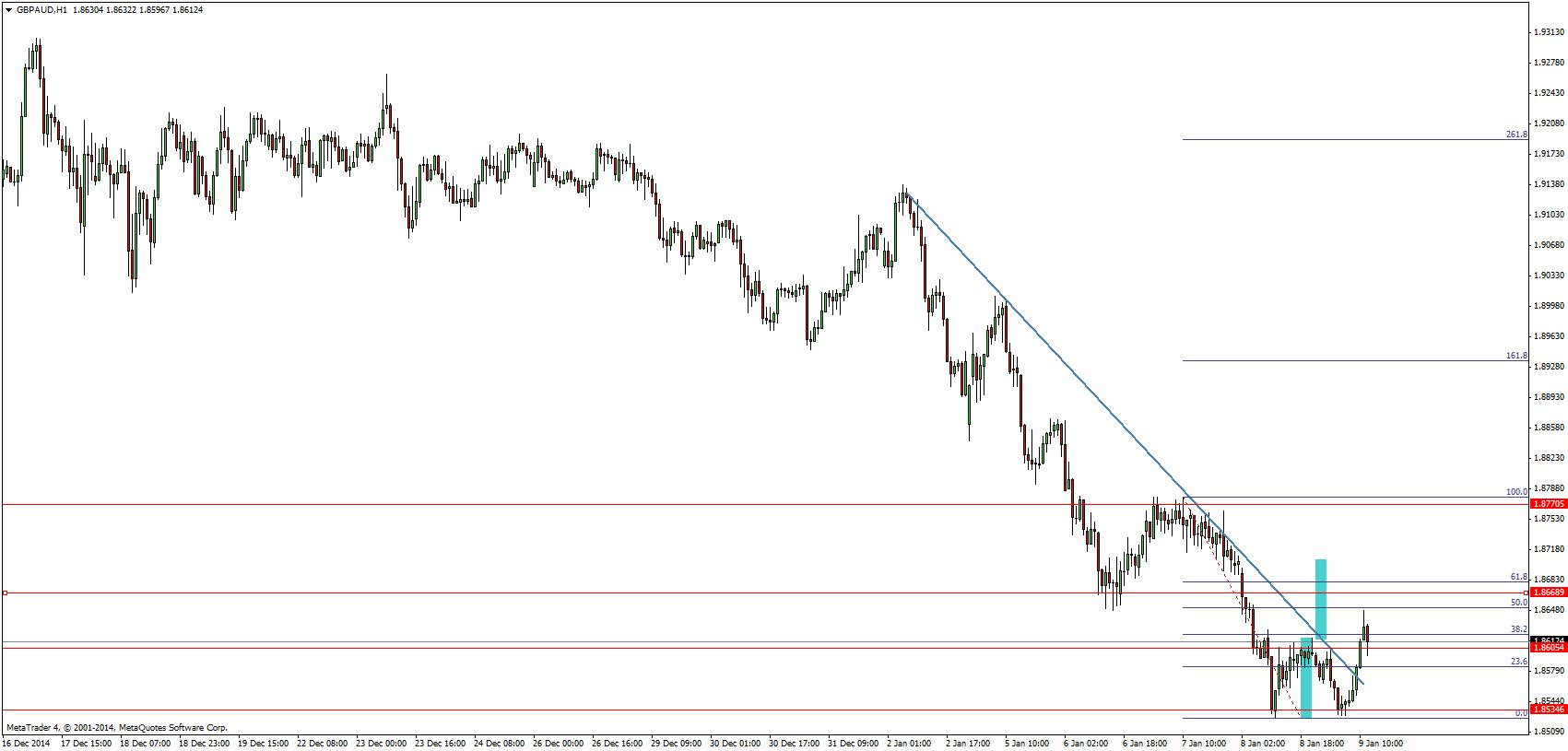 GBP/AUD oczami Admiral Markets