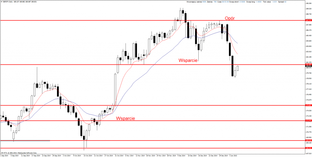 Price Action Forex GBP/JPY