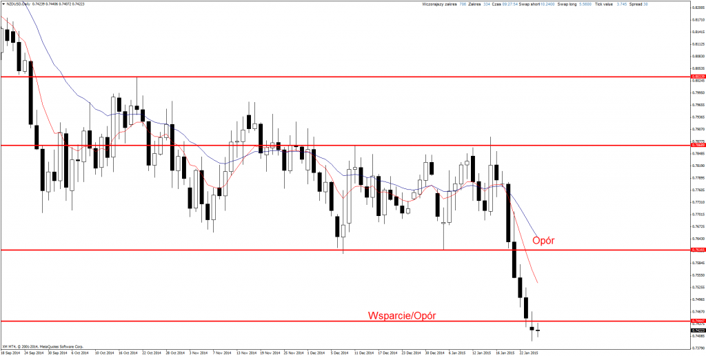 Price Action Forex NZD/USD