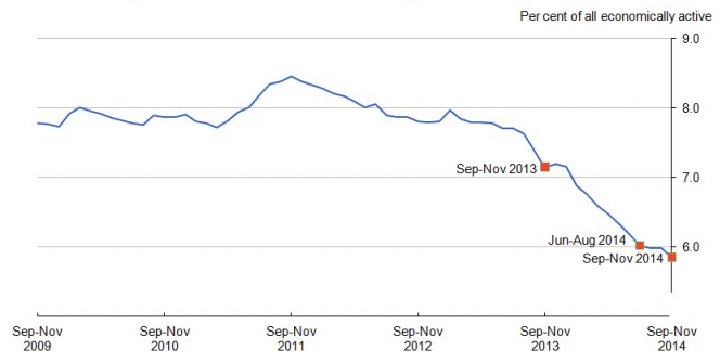 Stopa bezrobocia UK w %