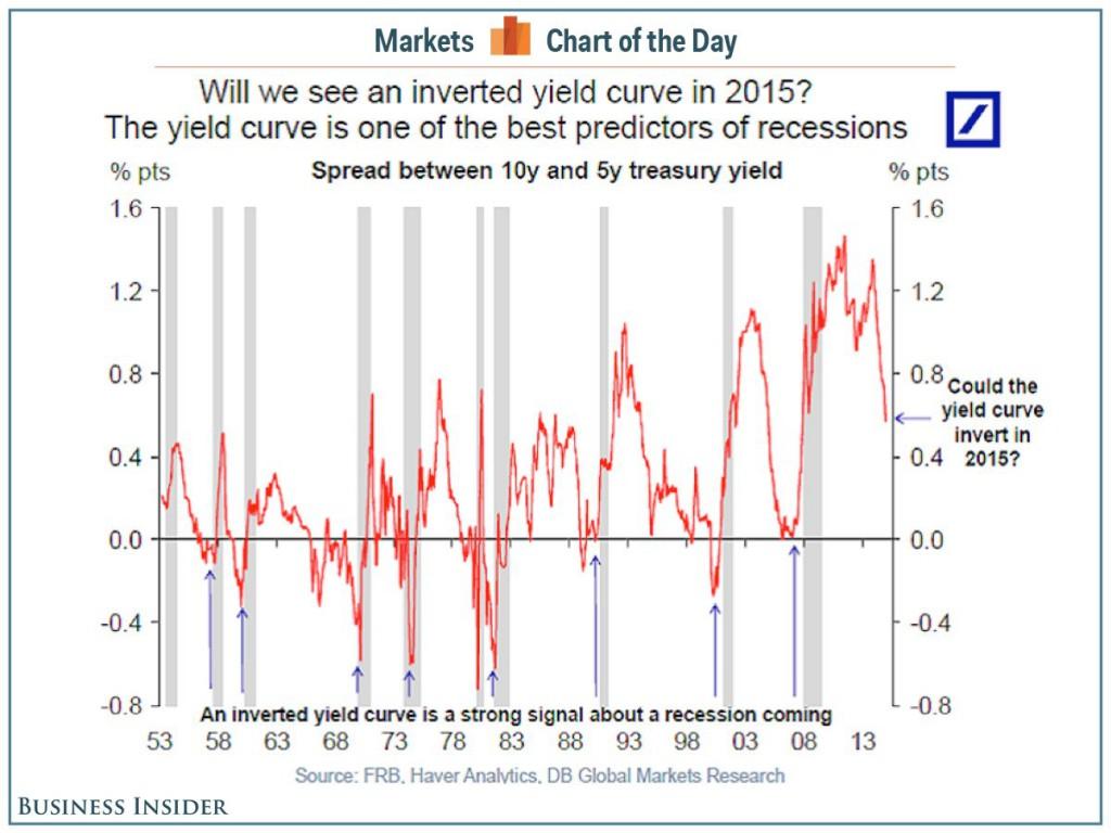 Wykres przeciwstawiający rentowności z obligacji pięcio- i dziesięcioletnich
