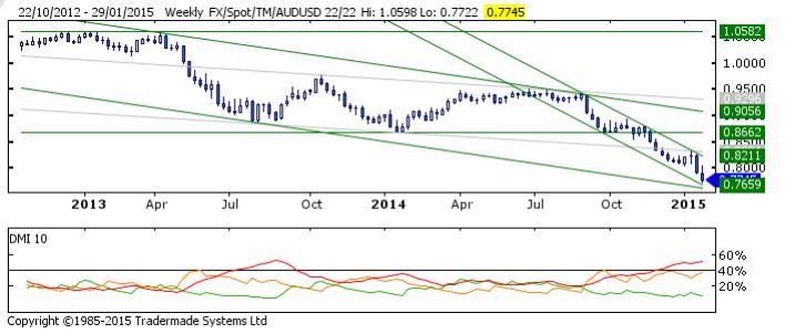 AUD/USD na wykresie tygodniowym