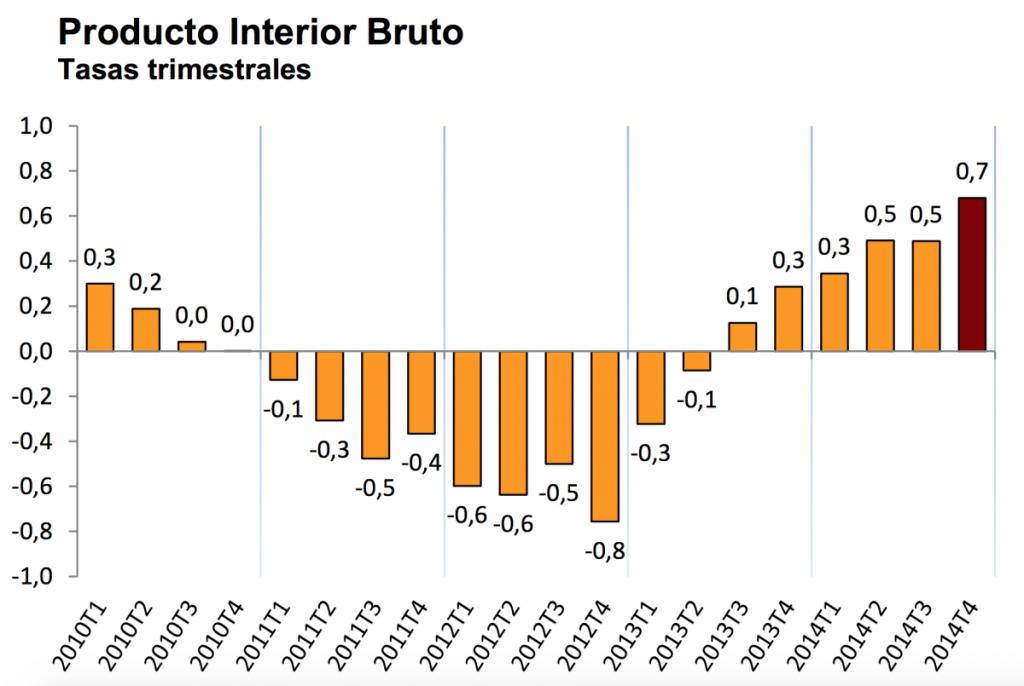 Historyczne spojrzenie na hiszpańskie PKB