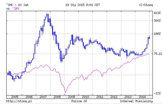 Porównanie indeksu giełdy w Szanghaju z najważniejszym amerykańskim indeksem S&P500. Źródło: stooq.pl