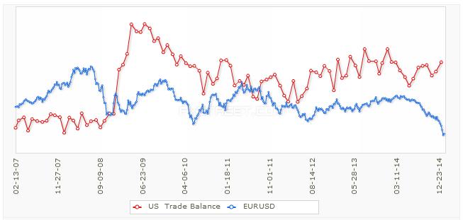 EUR/USD w stosunku do bilansu handlowego