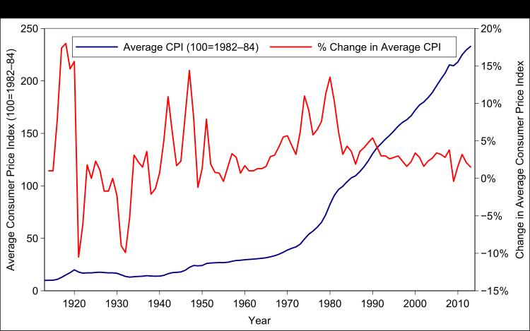 CPI amerykańskie oraz zmiana procentowa CPI na przestrzeni lat