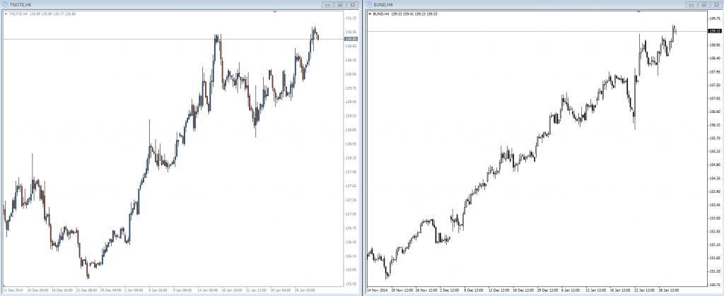 Notowania obligacji skarbowych USA (z lewej) oraz Niemiec (z prawej)