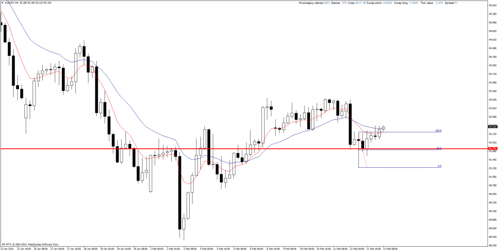 Price Action Forex AUD/JPY