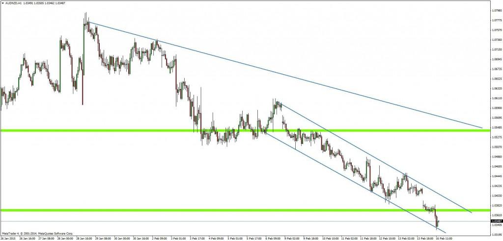 Wykres przygotowany przez analityków Admiral Markets