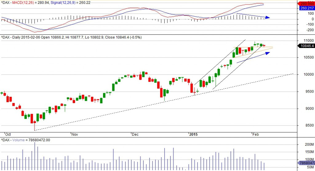DAX-daily
