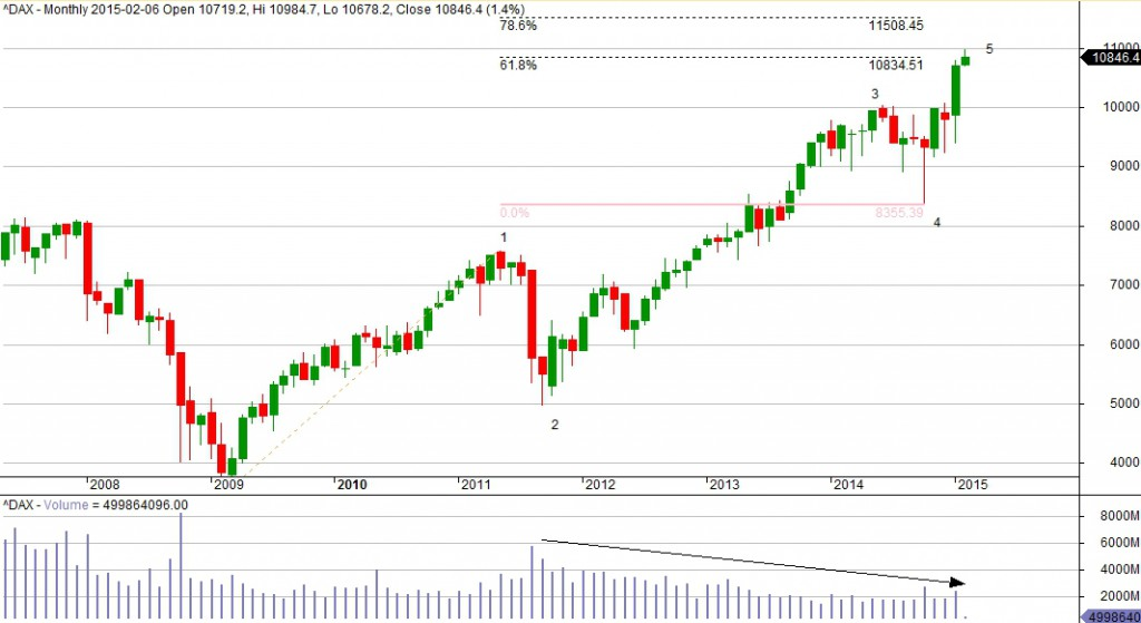 DAX-monthly