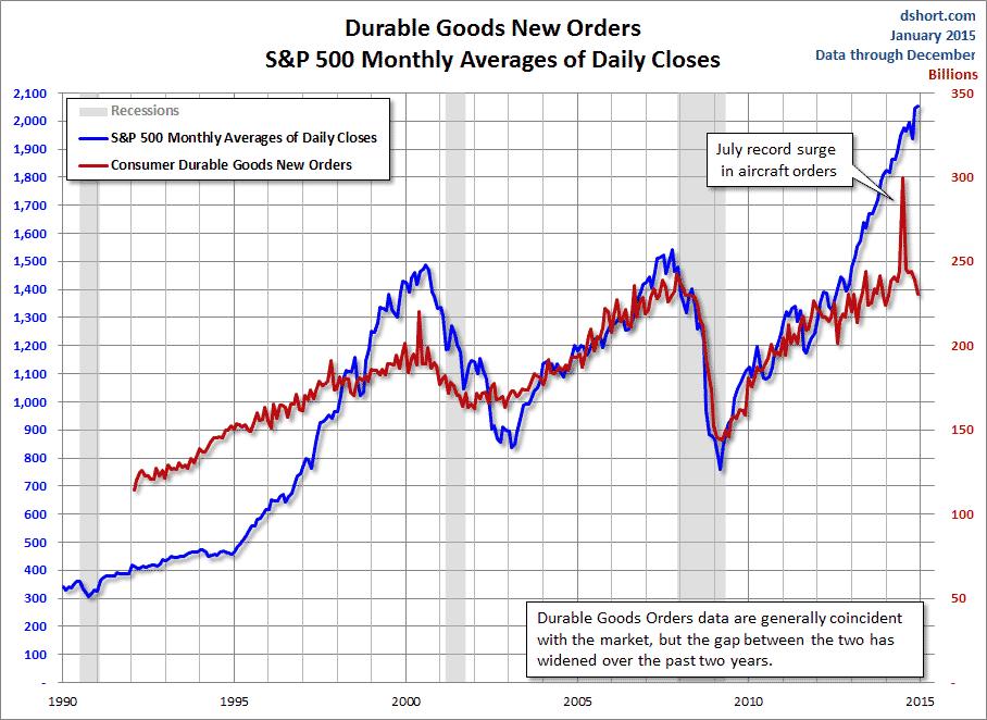 Korelacja S&P500 oraz durable goods orders