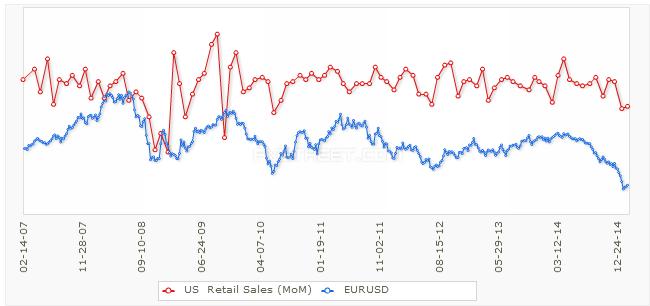 EUR/USD i sprzedaż detaliczna