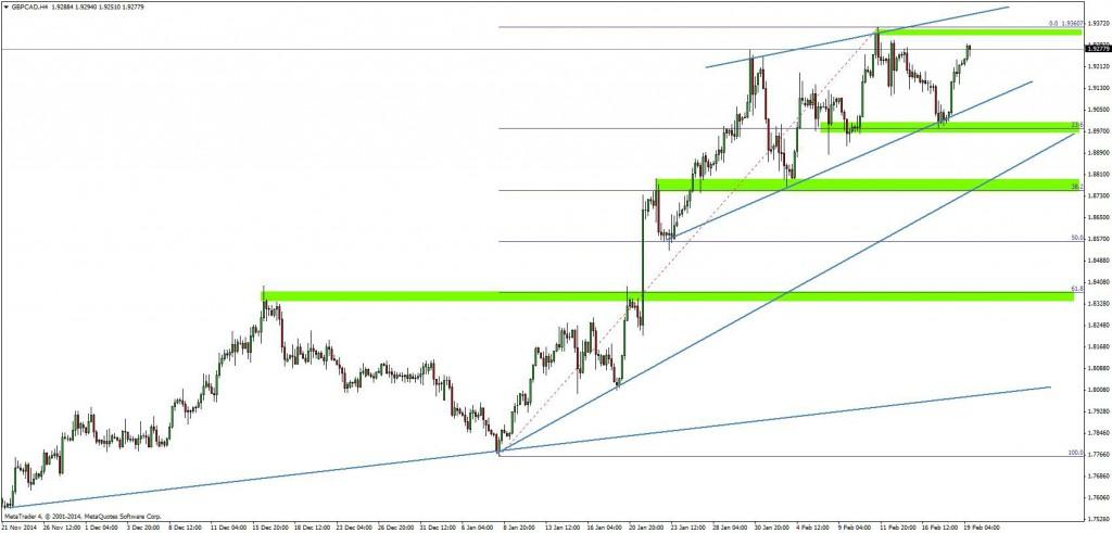Techniczne spojrzenie na GBP/CAD oczami Admiral Markets